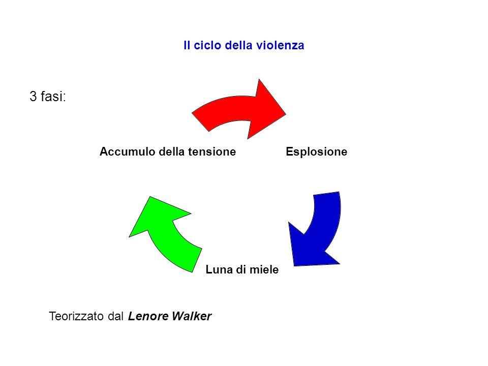 Il ciclo della violenza 3 fasi: Esplosione Luna di miele Accumulo della tensione Teorizzato dal Lenore Walker
