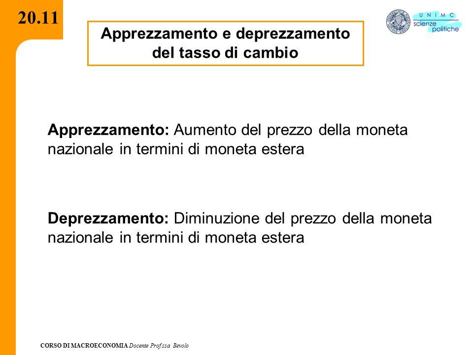 CORSO DI MACROECONOMIA Docente Prof.ssa Bevolo 20.11 Apprezzamento e deprezzamento del tasso di cambio Apprezzamento: Aumento del prezzo della moneta