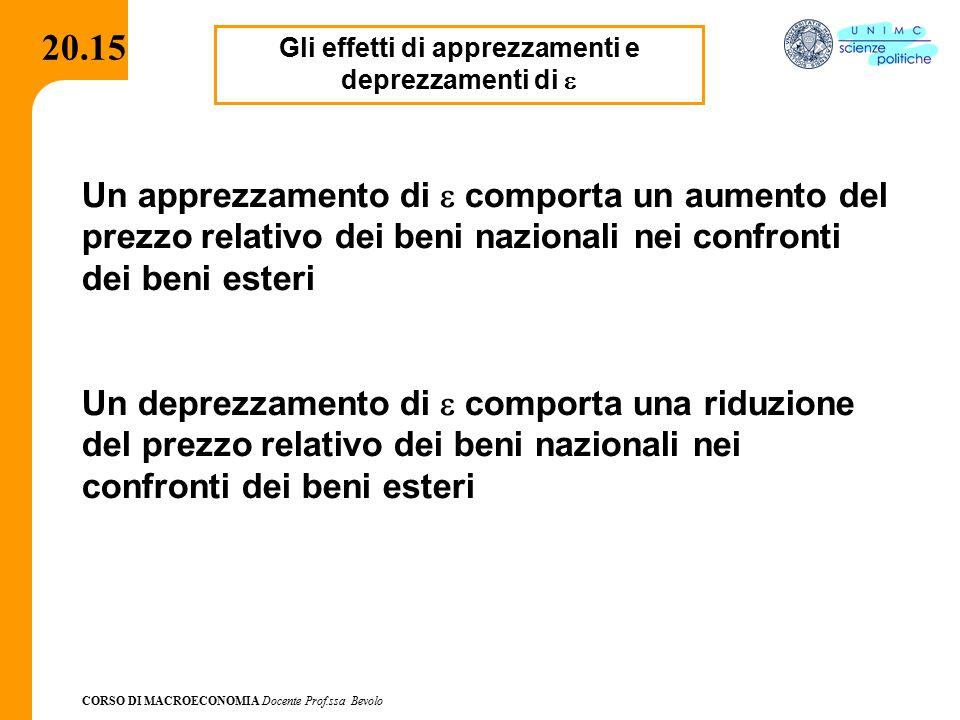 CORSO DI MACROECONOMIA Docente Prof.ssa Bevolo 20.15 Gli effetti di apprezzamenti e deprezzamenti di  Un apprezzamento di  comporta un aumento del p