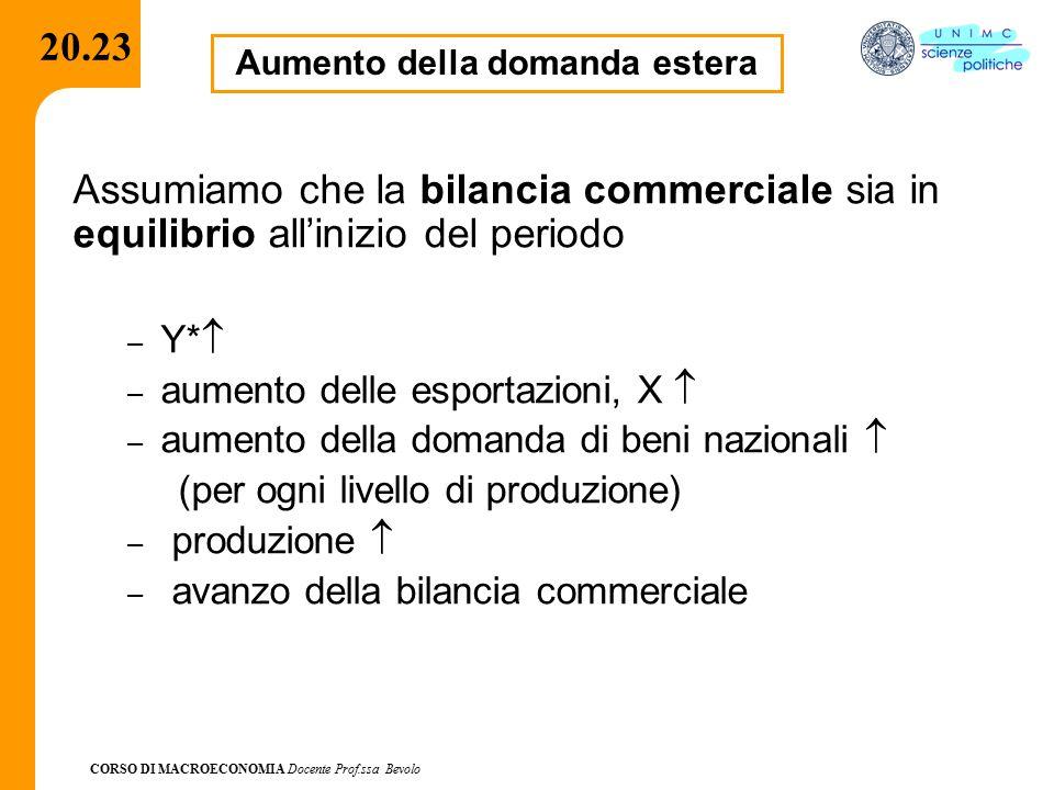 CORSO DI MACROECONOMIA Docente Prof.ssa Bevolo 20.23 Aumento della domanda estera Assumiamo che la bilancia commerciale sia in equilibrio all'inizio d