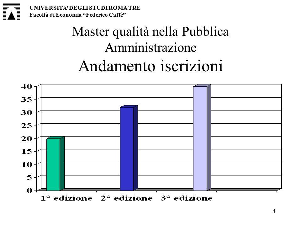 """4 Master qualità nella Pubblica Amministrazione Andamento iscrizioni UNIVERSITA' DEGLI STUDI ROMA TRE Facoltà di Economia """"Federico Caffè"""""""