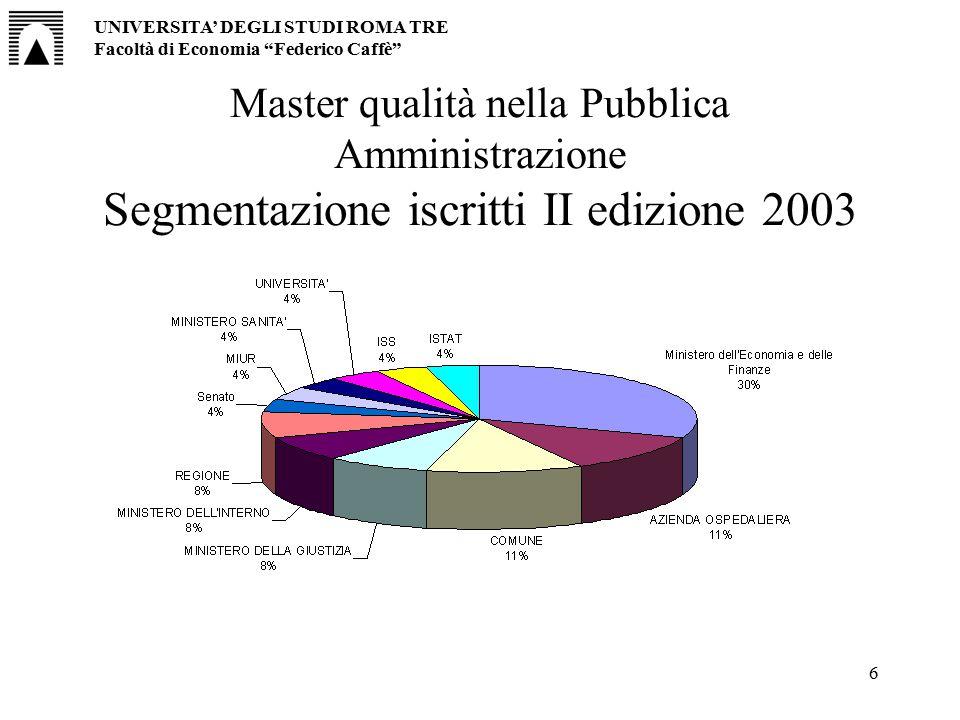 """6 Master qualità nella Pubblica Amministrazione Segmentazione iscritti II edizione 2003 UNIVERSITA' DEGLI STUDI ROMA TRE Facoltà di Economia """"Federico"""
