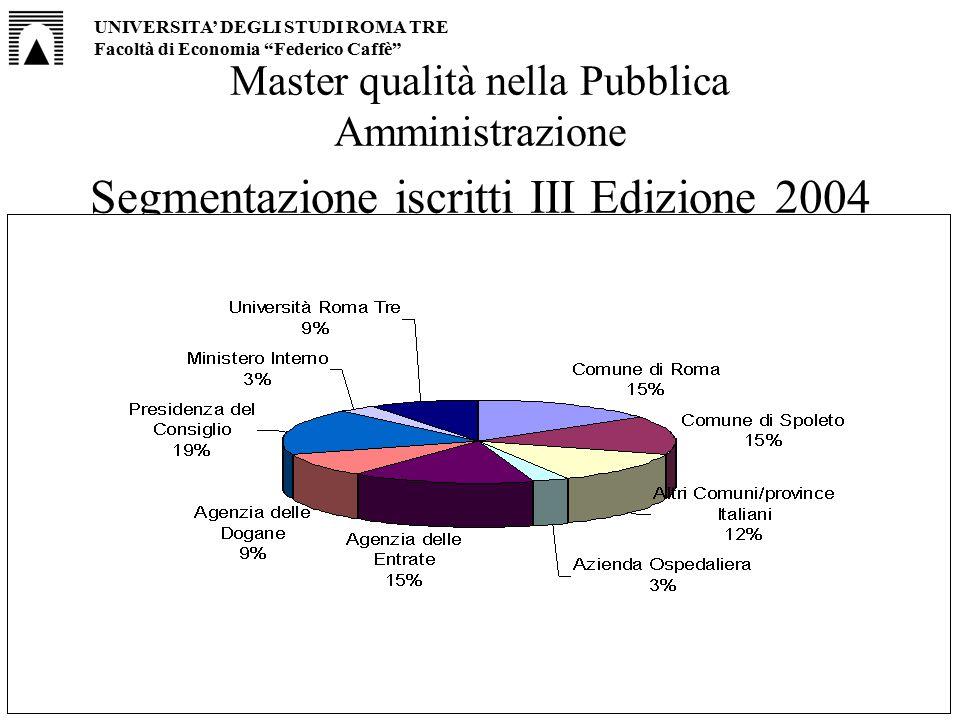 """7 Master qualità nella Pubblica Amministrazione Segmentazione iscritti III Edizione 2004 UNIVERSITA' DEGLI STUDI ROMA TRE Facoltà di Economia """"Federic"""