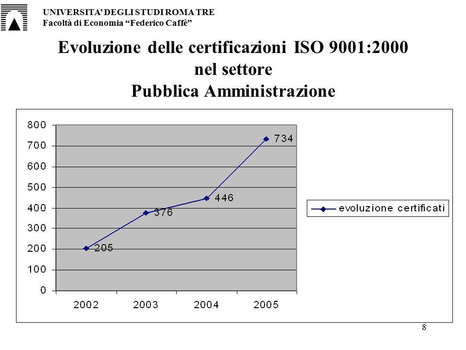 """8 Evoluzione delle certificazioni ISO 9001:2000 nel settore Pubblica Amministrazione UNIVERSITA' DEGLI STUDI ROMA TRE Facoltà di Economia """"Federico Ca"""