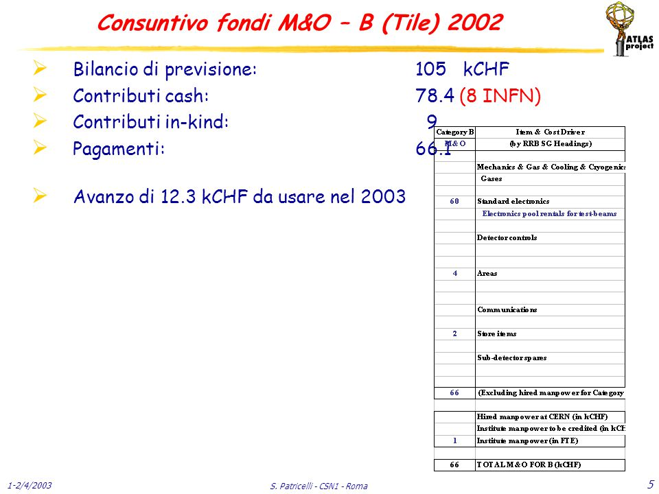 1-2/4/2003 S. Patricelli - CSN1 - Roma 26 C & I - LAr Consuntivo 2002