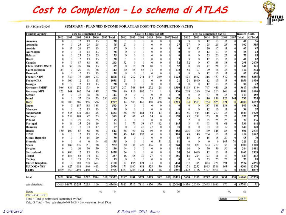 1-2/4/2003 S. Patricelli - CSN1 - Roma 8 Cost to Completion – Lo schema di ATLAS