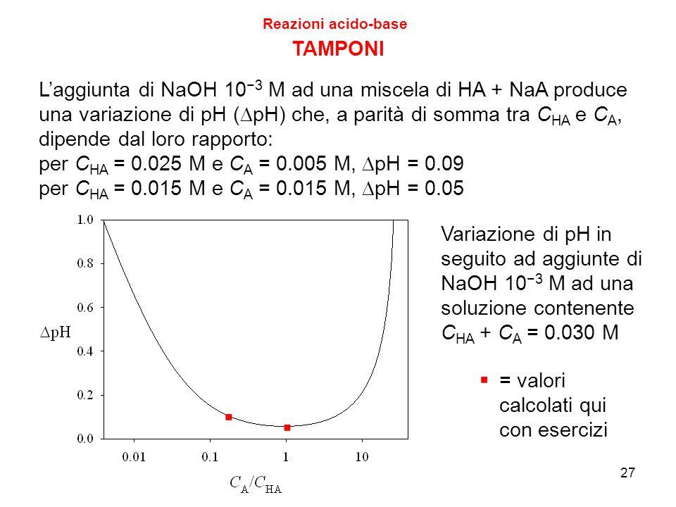 27 TAMPONI L'aggiunta di NaOH 10 −3 M ad una miscela di HA + NaA produce una variazione di pH (  pH) che, a parità di somma tra C HA e C A, dipende d