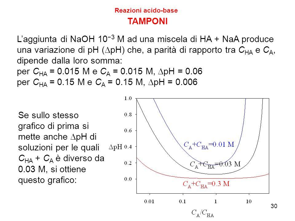 30 TAMPONI L'aggiunta di NaOH 10 −3 M ad una miscela di HA + NaA produce una variazione di pH (  pH) che, a parità di rapporto tra C HA e C A, dipend