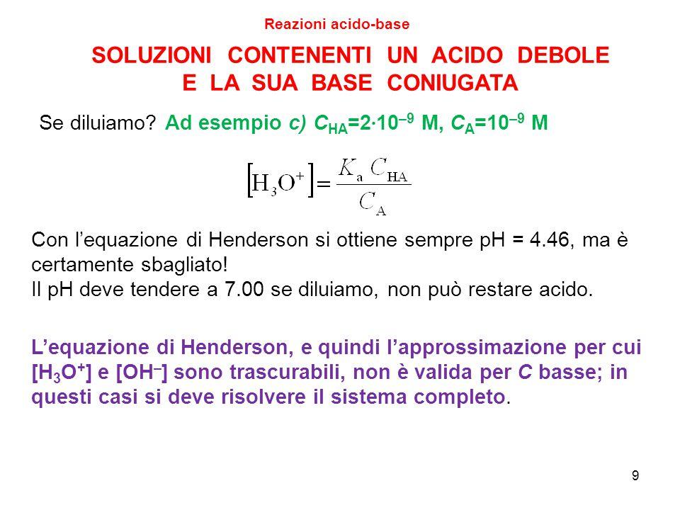 9 SOLUZIONI CONTENENTI UN ACIDO DEBOLE E LA SUA BASE CONIUGATA Con l'equazione di Henderson si ottiene sempre pH = 4.46, ma è certamente sbagliato! Il