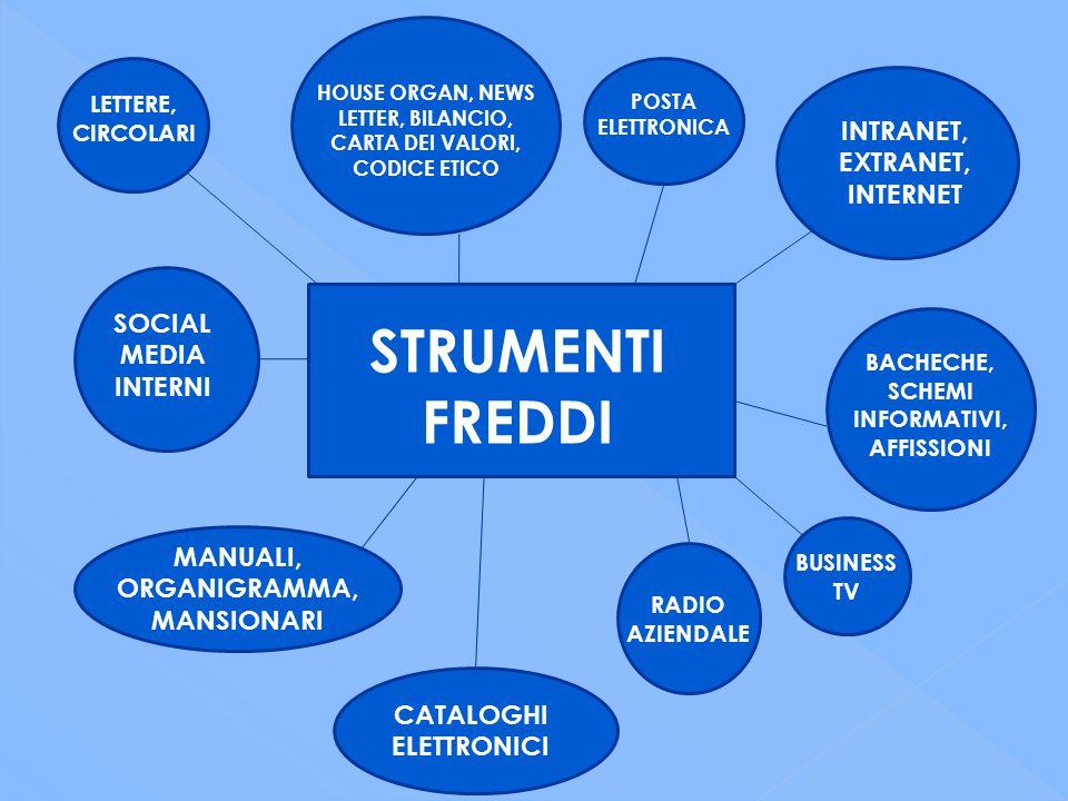 STRUMENTI FREDDI INTRANET, EXTRANET, INTERNET POSTA ELETTRONICA HOUSE ORGAN, NEWS LETTER, BILANCIO, CARTA DEI VALORI, CODICE ETICO LETTERE, CIRCOLARI BACHECHE, SCHEMI INFORMATIVI, AFFISSIONI SOCIAL MEDIA INTERNI BUSINESS TV CATALOGHI ELETTRONICI RADIO AZIENDALE MANUALI, ORGANIGRAMMA, MANSIONARI