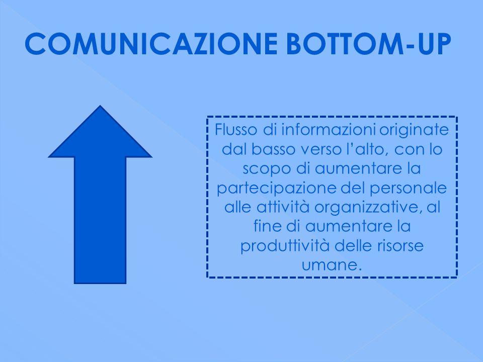COMUNICAZIONE BOTTOM-UP Flusso di informazioni originate dal basso verso l'alto, con lo scopo di aumentare la partecipazione del personale alle attività organizzative, al fine di aumentare la produttività delle risorse umane.