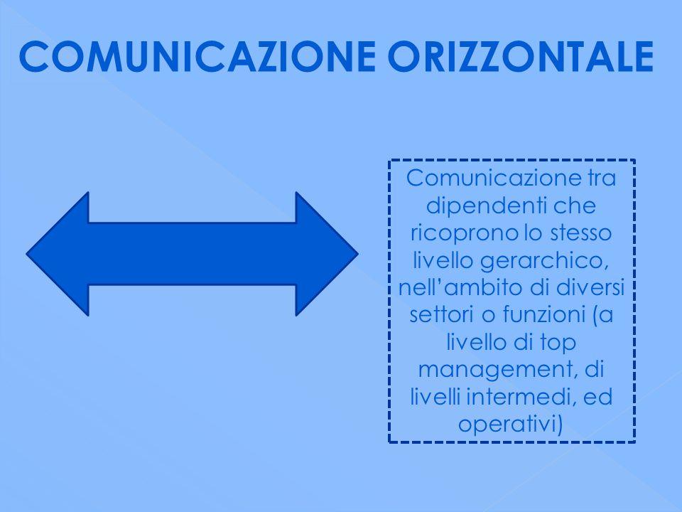 COMUNICAZIONE ORIZZONTALE Comunicazione tra dipendenti che ricoprono lo stesso livello gerarchico, nell'ambito di diversi settori o funzioni (a livello di top management, di livelli intermedi, ed operativi)