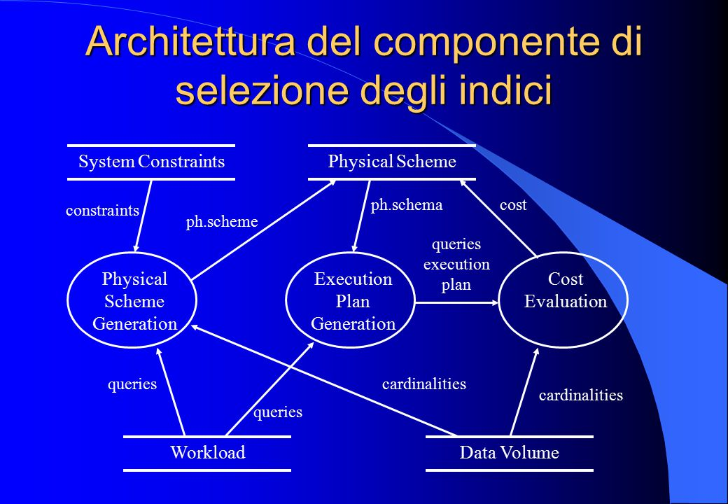 Architettura del componente di selezione degli indici Physical Scheme WorkloadData Volume Physical Scheme Generation Execution Plan Generation Cost Evaluation queries ph.schema ph.scheme queries execution plan cardinalities cost System Constraints constraints cardinalities
