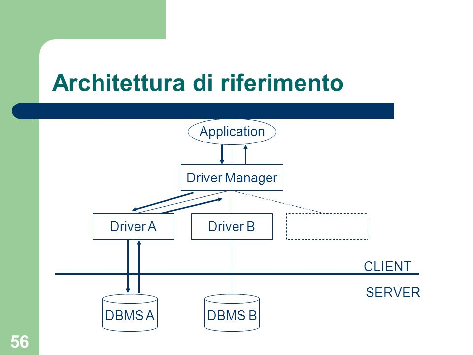 56 Architettura di riferimento Application Driver Manager Driver ADriver B DBMS A SERVER CLIENT DBMS B
