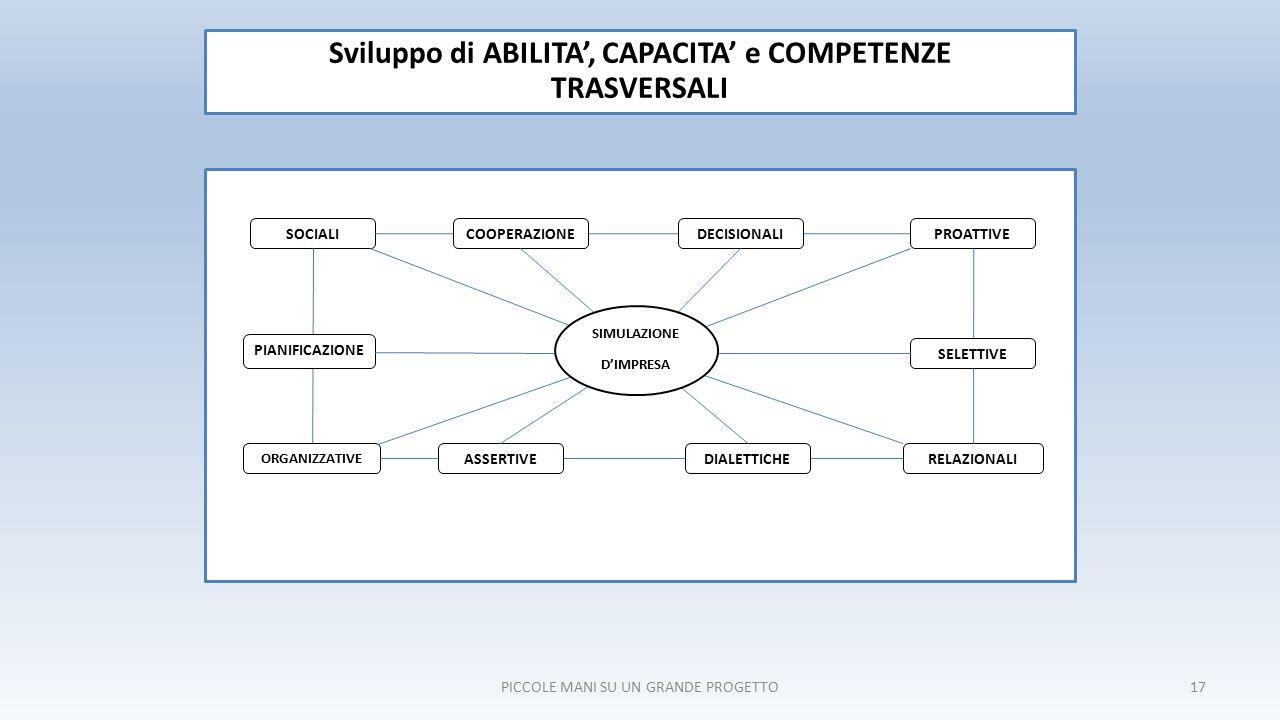17 Sviluppo di ABILITA', CAPACITA' e COMPETENZE TRASVERSALI SOCIALI RELAZIONALI COOPERAZIONEDECISIONALIPROATTIVE PIANIFICAZIONE ORGANIZZATIVE ASSERTIVEDIALETTICHE SELETTIVE PICCOLE MANI SU UN GRANDE PROGETTO SIMULAZIONE D'IMPRESA