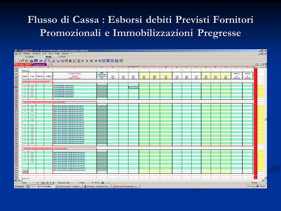 Flusso di Cassa : Esborsi debiti Previsti Fornitori Promozionali e Immobilizzazioni Pregresse
