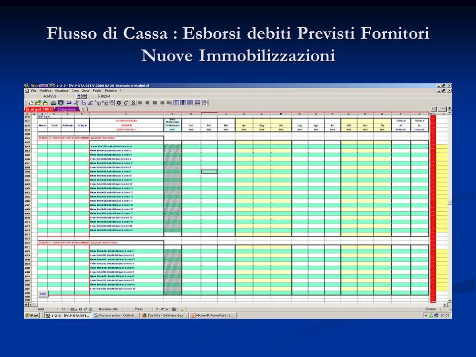 Flusso di Cassa : Esborsi debiti Previsti Fornitori Nuove Immobilizzazioni