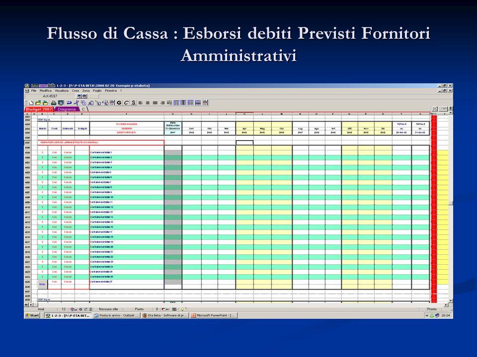 Flusso di Cassa : Esborsi debiti Previsti Fornitori Amministrativi