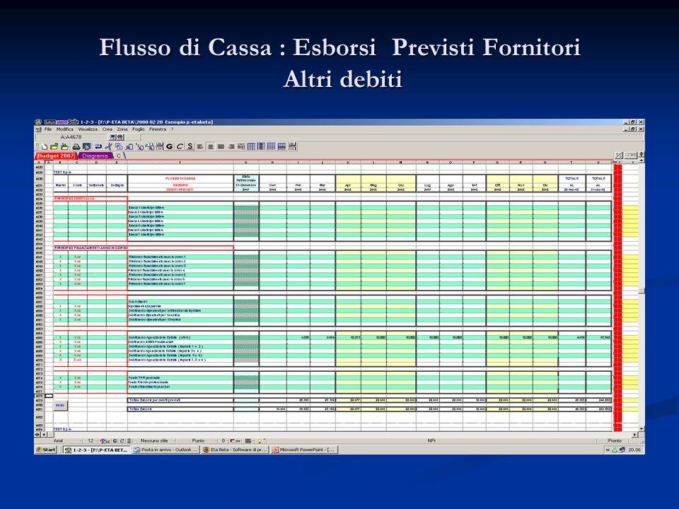 Flusso di Cassa : Esborsi Previsti Fornitori Altri debiti
