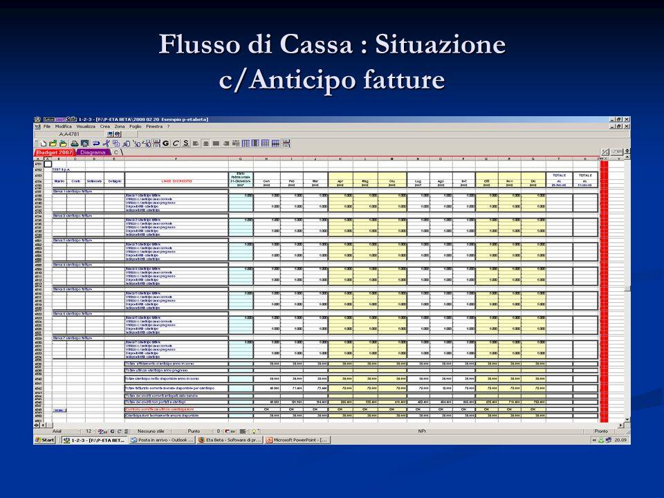 Flusso di Cassa : Situazione c/Anticipo fatture