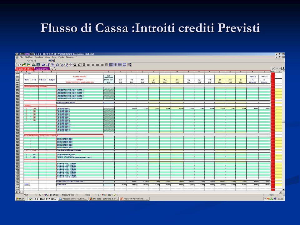 Flusso di Cassa :Introiti crediti Previsti