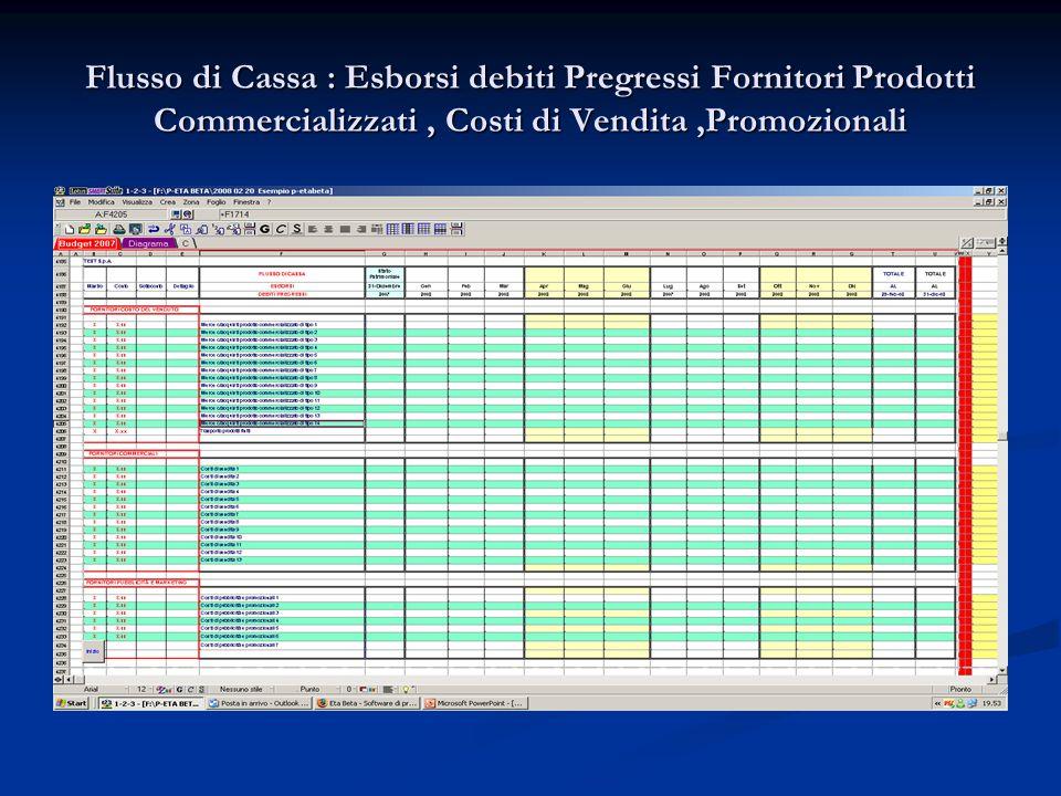 Flusso di Cassa : Esborsi debiti Pregressi Fornitori Prodotti Commercializzati, Costi di Vendita,Promozionali
