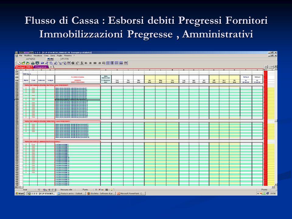 Flusso di Cassa : Esborsi debiti Pregressi Fornitori Immobilizzazioni Pregresse, Amministrativi