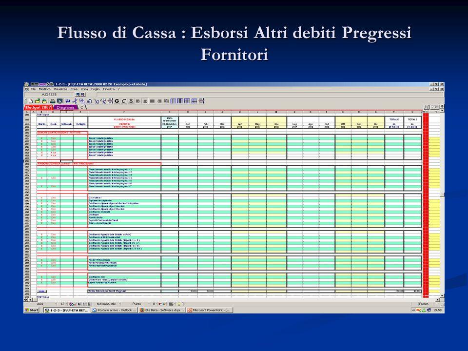 Flusso di Cassa : Esborsi Altri debiti Pregressi Fornitori