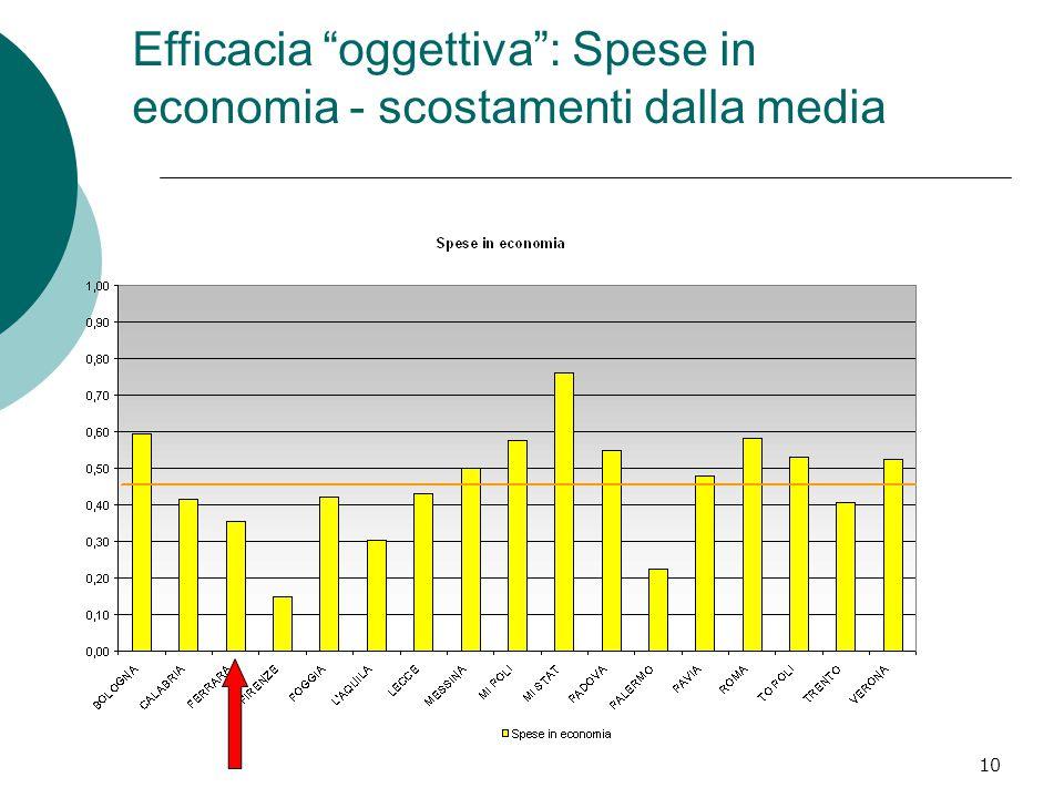 10 Efficacia oggettiva : Spese in economia - scostamenti dalla media