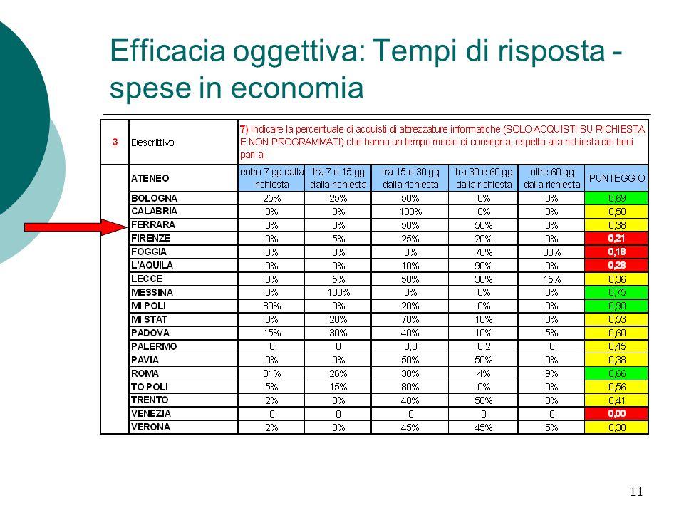 11 Efficacia oggettiva: Tempi di risposta - spese in economia