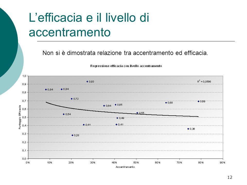 12 L'efficacia e il livello di accentramento Non si è dimostrata relazione tra accentramento ed efficacia.