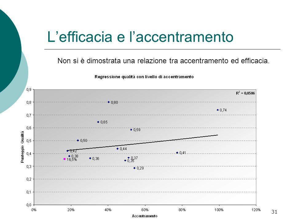 31 L'efficacia e l'accentramento Non si è dimostrata una relazione tra accentramento ed efficacia.