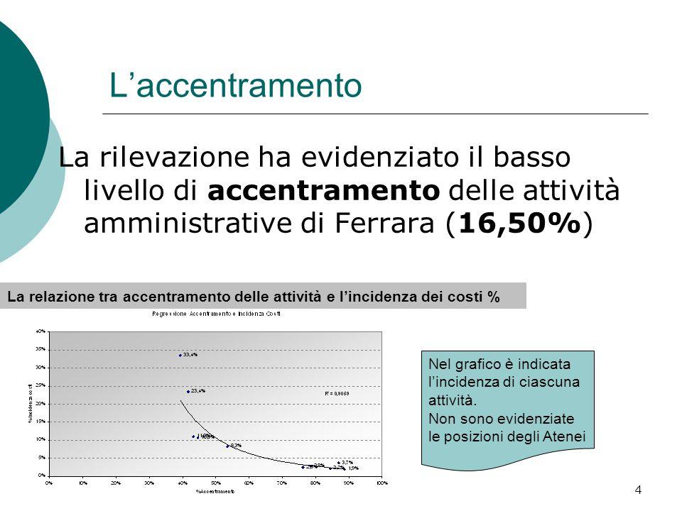 4 L'accentramento La rilevazione ha evidenziato il basso livello di accentramento delle attività amministrative di Ferrara (16,50%) La relazione tra accentramento delle attività e l'incidenza dei costi % Nel grafico è indicata l'incidenza di ciascuna attività.