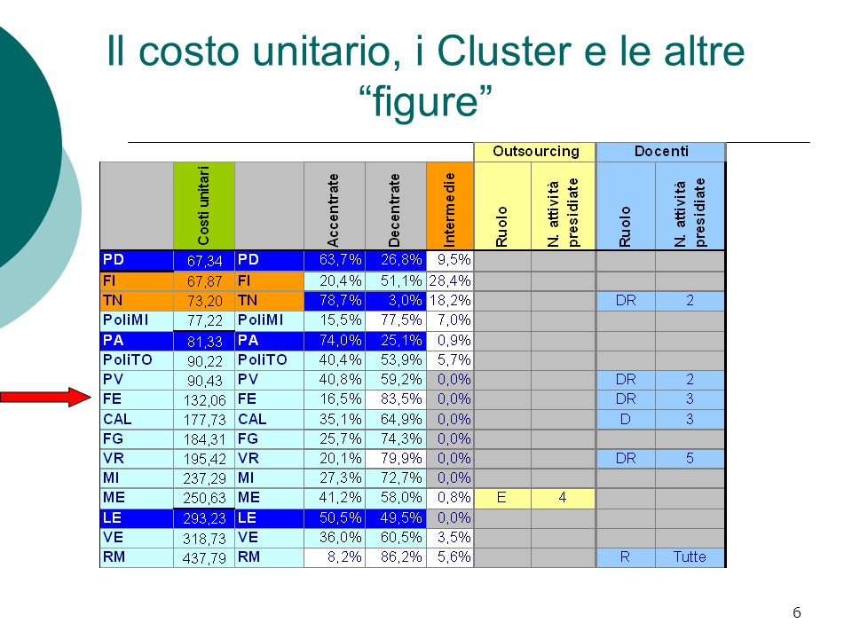 6 Il costo unitario, i Cluster e le altre figure