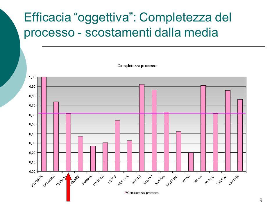 9 Efficacia oggettiva : Completezza del processo - scostamenti dalla media