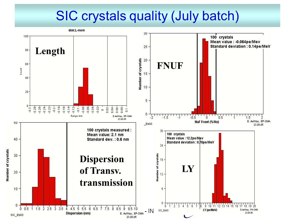 GRI 21-09-05M. Diemoz - INFN Roma SIC crystals quality (July batch) Length Dispersion of Transv.
