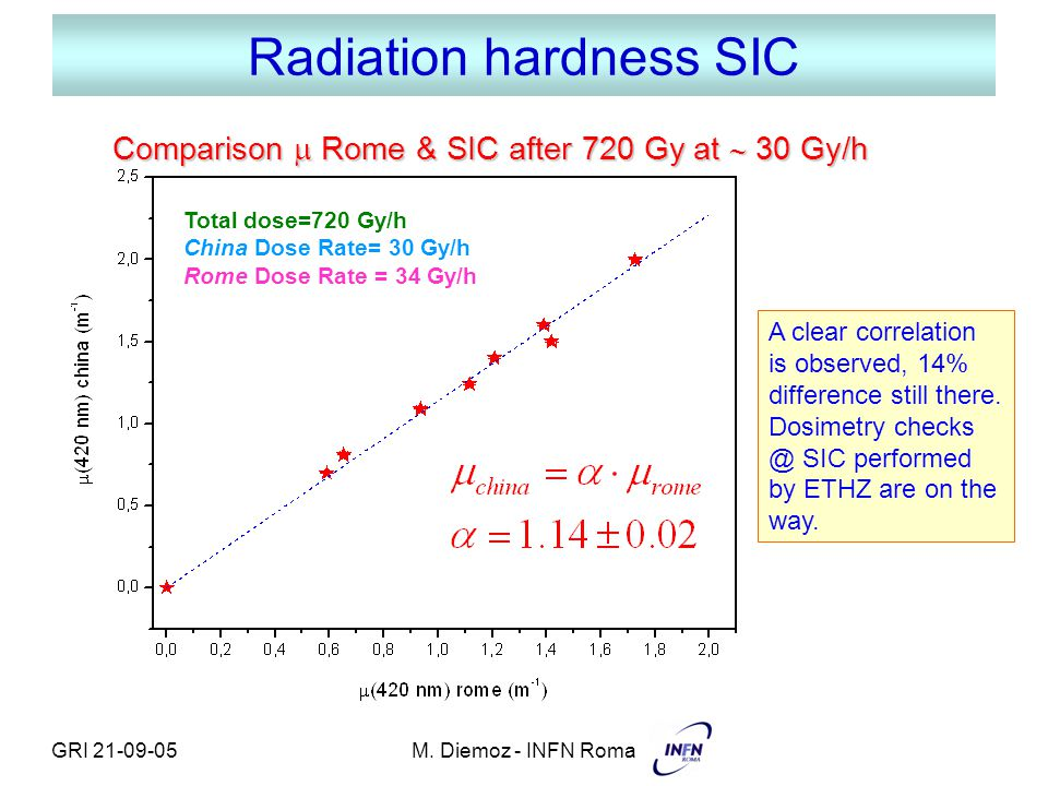 GRI 21-09-05M. Diemoz - INFN Roma Radiation hardness SIC Comparison  Rome & SIC after 720 Gy at  30 Gy/h A clear correlation is observed, 14% differ
