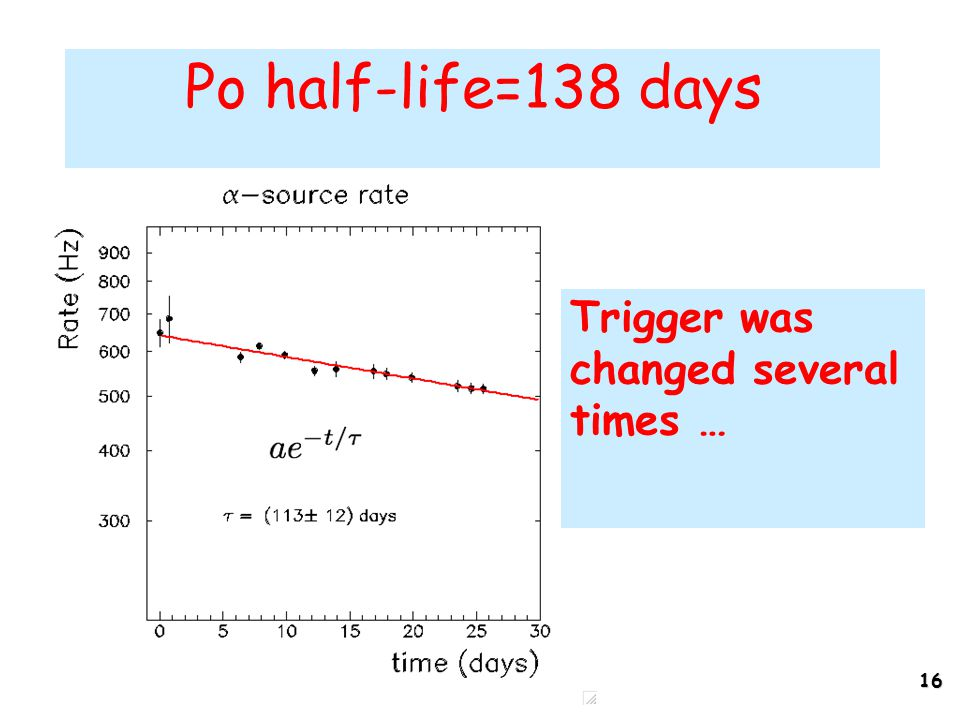 16 Po half-life=138 days Trigger was changed several times …