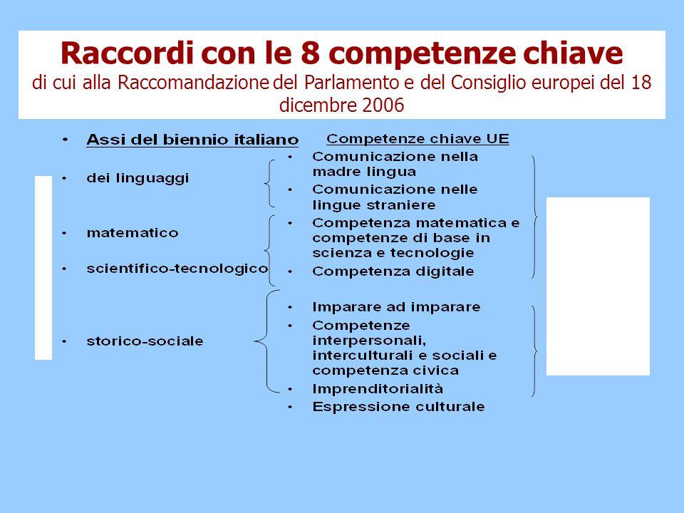 Raccordi con le 8 competenze chiave di cui alla Raccomandazione del Parlamento e del Consiglio europei del 18 dicembre 2006