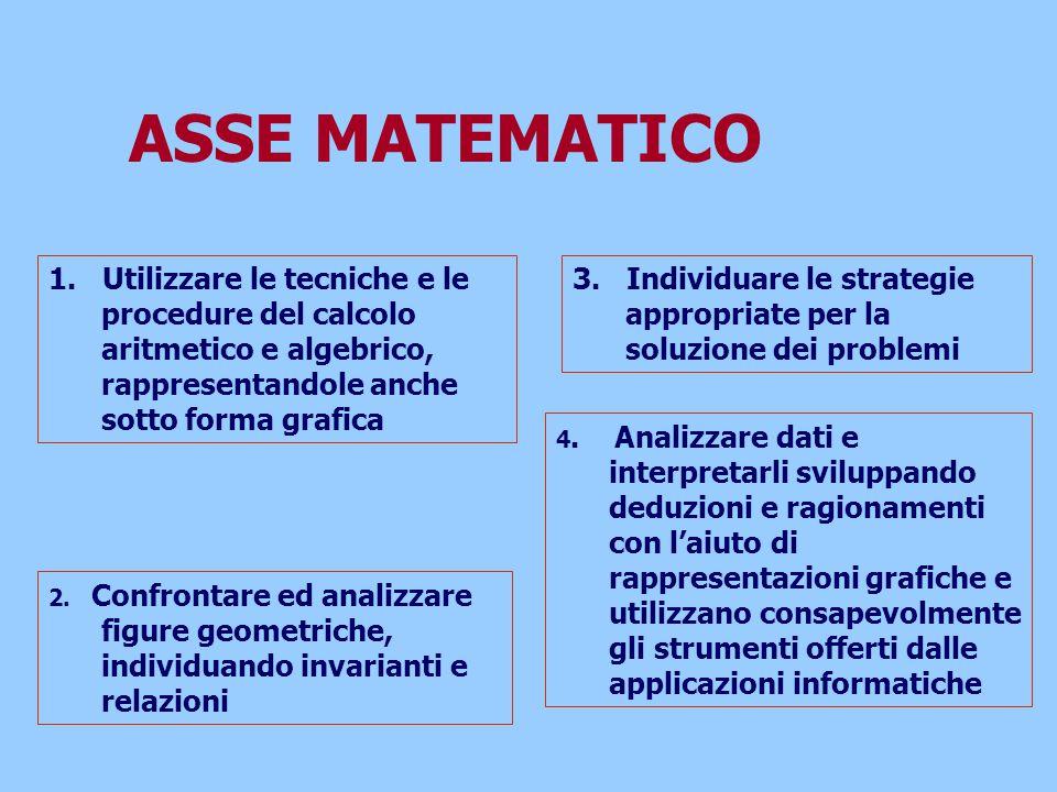 1. Utilizzare le tecniche e le procedure del calcolo aritmetico e algebrico, rappresentandole anche sotto forma grafica 2. Confrontare ed analizzare f