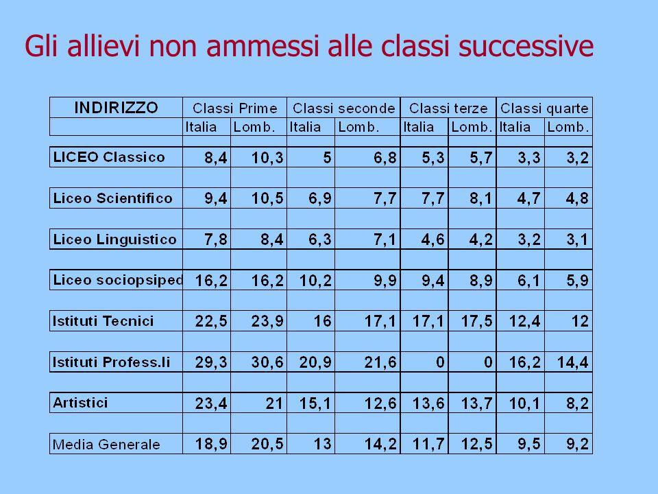 Studenti di 1 a Non promossi (*) Le percentuali sono calcolate rispetto agli iscritti assunti come somma di scrutinati e di abbandoni.