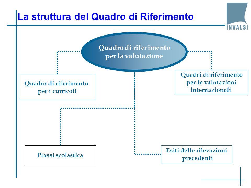 La struttura del Quadro di Riferimento Quadro di riferimento per la valutazione Quadro di riferimento per i curricoli Quadri di riferimento per le valutazioni internazionali Esiti delle rilevazioni precedenti Prassi scolastica