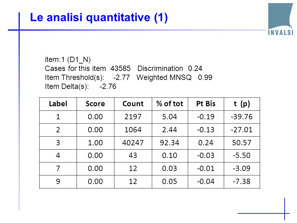 Le analisi quantitative (1) LabelScoreCount% of totPt Bist (p) 10.0021975.04-0.19-39.76 20.0010642.44-0.13-27.01 31.004024792.340.2450.57 40.00430.10-0.03-5.50 70.00120.03-0.01-3.09 90.00120.05-0.04-7.38 item:1 (D1_N) Cases for this item 43585 Discrimination 0.24 Item Threshold(s): -2.77 Weighted MNSQ 0.99 Item Delta(s): -2.76