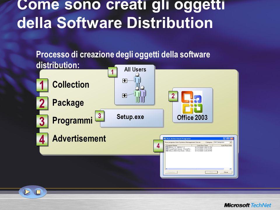 Collection Package Programmi Advertisement Collection Package Programmi Advertisement 1 1 3 3 2 2 Come sono creati gli oggetti della Software Distribution Processo di creazione degli oggetti della software distribution: All Users 1 1 4 4 4 4 Office 2003 2 2 3 3 Setup.exe