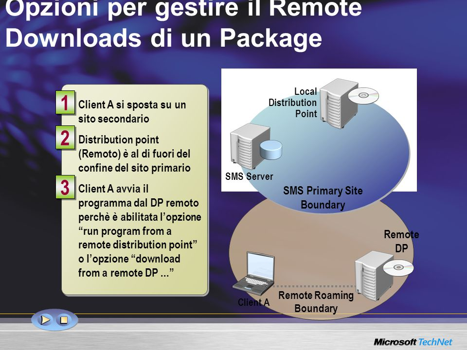 Client A si sposta su un sito secondario Distribution point (Remoto) è al di fuori del confine del sito primario Client A avvia il programma dal DP remoto perchè è abilitata l'opzione run program from a remote distribution point o l'opzione download from a remote DP... 1 1 3 3 2 2 Opzioni per gestire il Remote Downloads di un Package SMS Primary Site Boundary Local Distribution Point SMS Server Remote Roaming Boundary Client A Remote DP Client A SMS Primary Site Boundary Local Distribution Point SMS Server