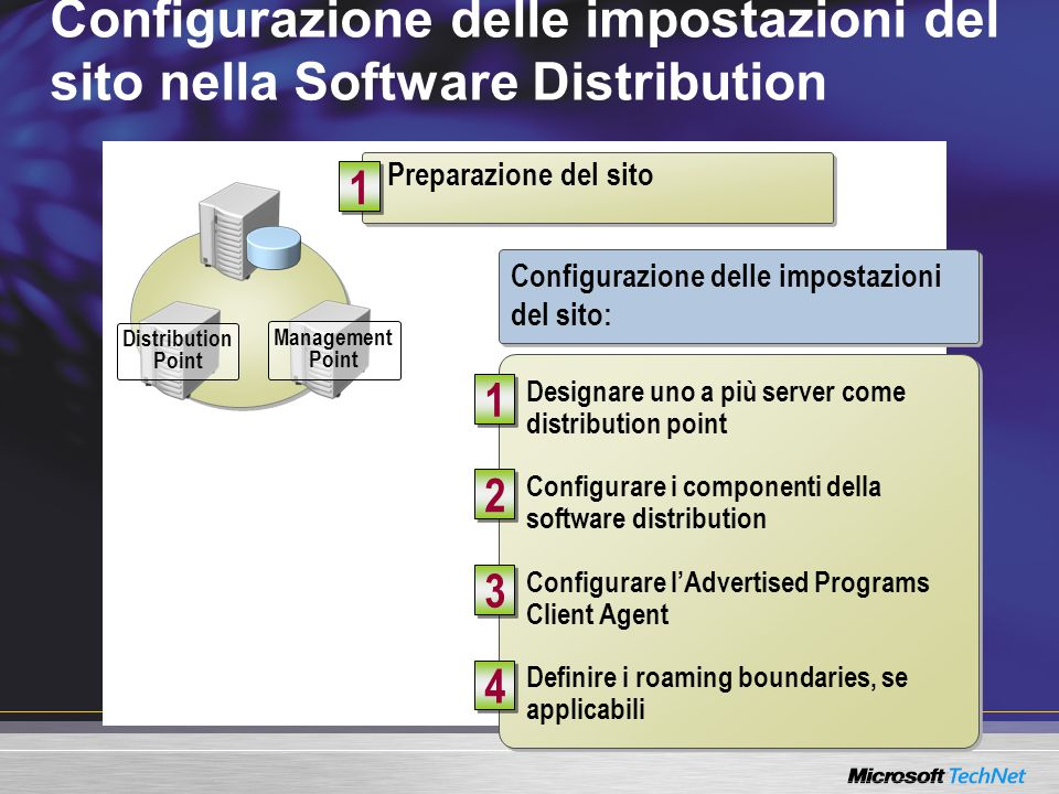 SMS client runs software distribution Module 8, Lesson 5 SMS client runs software distribution Module 8, Lesson 5 3 3 Advanced Client Configurazione delle impostazioni del sito nella Software Distribution Preparazione del sito Distribution Point Management Point 1 1 Designare uno a più server come distribution point Configurare i componenti della software distribution Configurare l'Advertised Programs Client Agent Definire i roaming boundaries, se applicabili Designare uno a più server come distribution point Configurare i componenti della software distribution Configurare l'Advertised Programs Client Agent Definire i roaming boundaries, se applicabili 1 1 4 4 3 3 2 2 Configurazione delle impostazioni del sito: