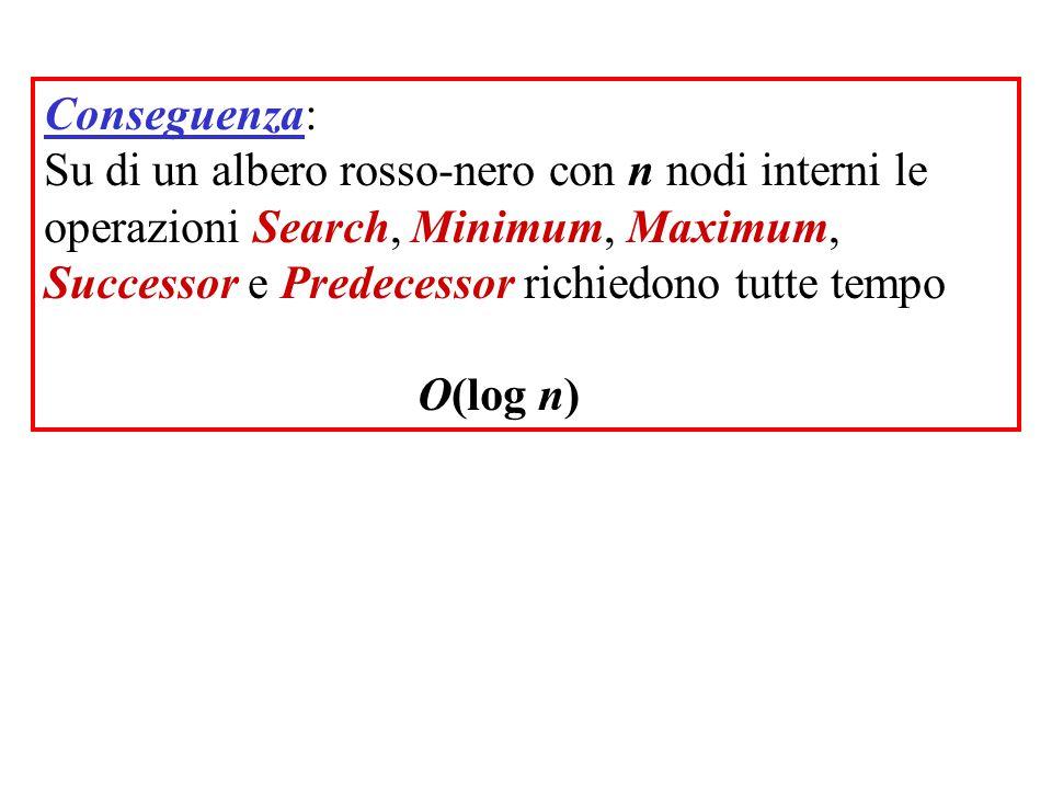 Conseguenza: Su di un albero rosso-nero con n nodi interni le operazioni Search, Minimum, Maximum, Successor e Predecessor richiedono tutte tempo O(lo