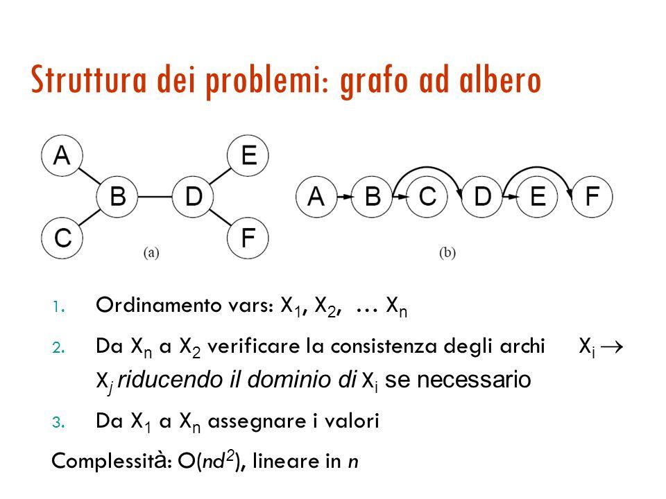 Sottoproblemi indipendenti  n # variabili  c# variabili per sottoproblema  n/c problemi indipendenti  O(d c n/c) lineare in n piuttosto che O(d n ) esponenziale!