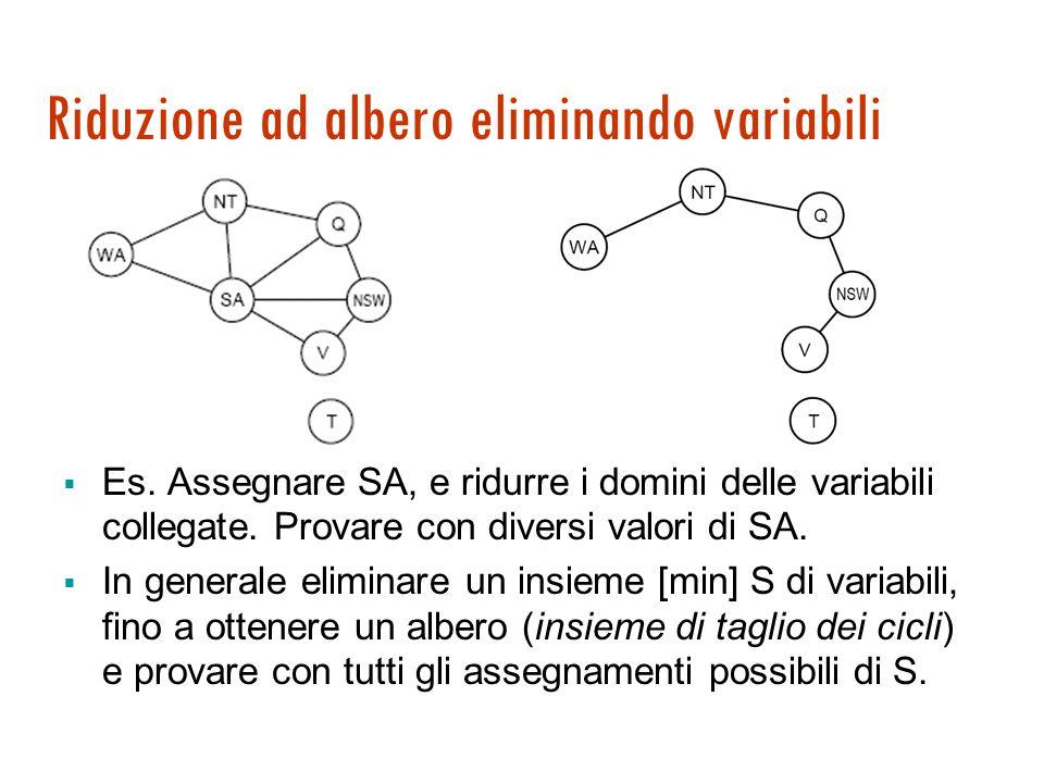 Struttura dei problemi: grafo ad albero 1. Ordinamento vars: X 1, X 2, … X n 2.