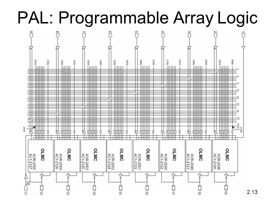 2.13 PAL: Programmable Array Logic